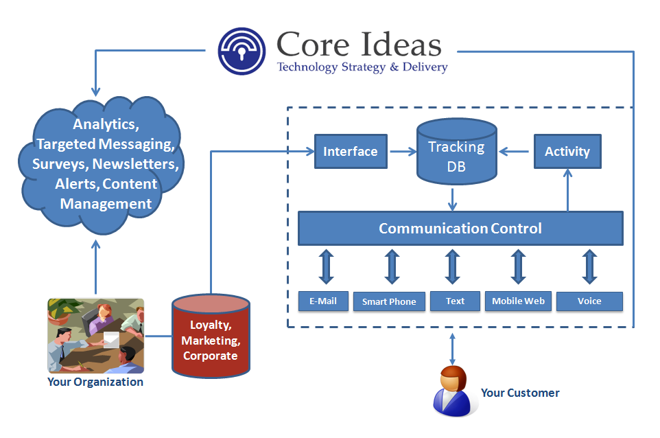 Core Ideas Customer Engagement Platform